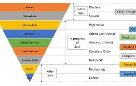 Chỉ số đo lường Digital Marketing của website thương mại điện tử e-commerce