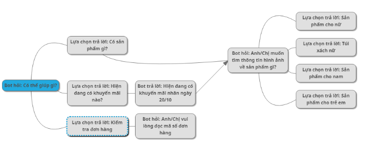 kịch bản chatbot, phễu flow